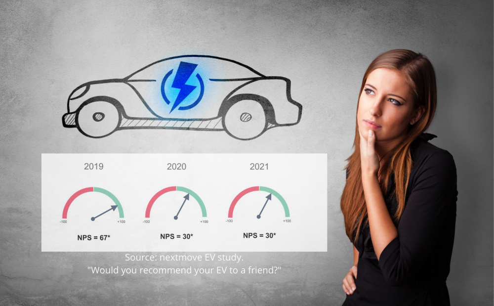 Poor customer experience is braking electric vehicle uptake